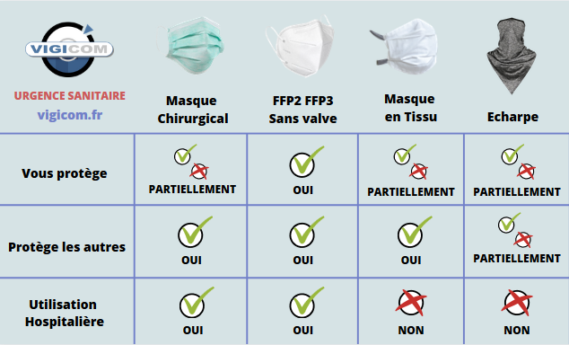 masques de protection